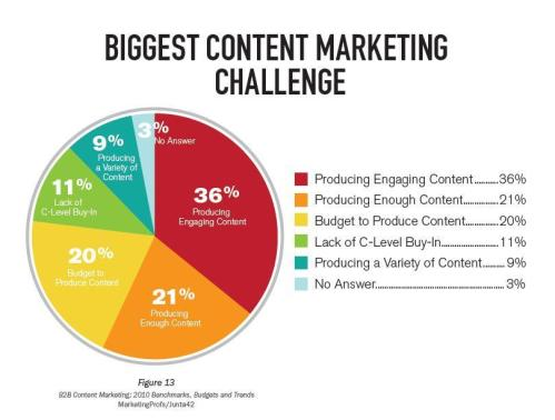 B2b_content_marketing_challenges