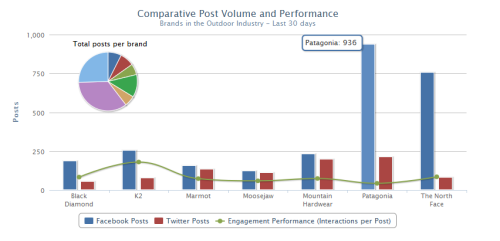 Comparativepostvoumeperformance